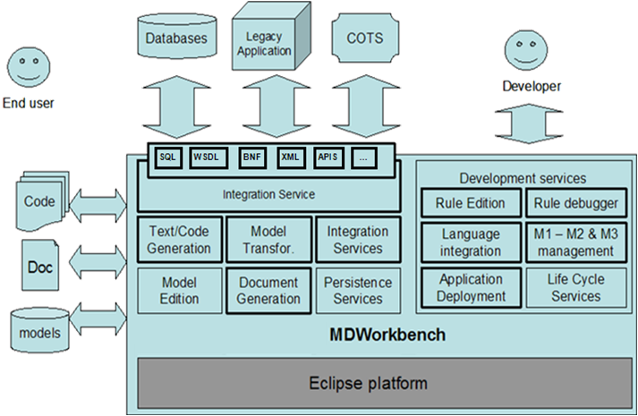 Architecture Overview of MDWorkbench, an Interoperability Platform.
