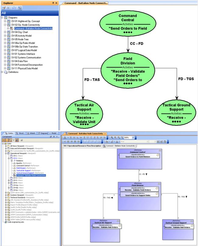 Cameo Inter-Op - OV-2 Diagram Transformation