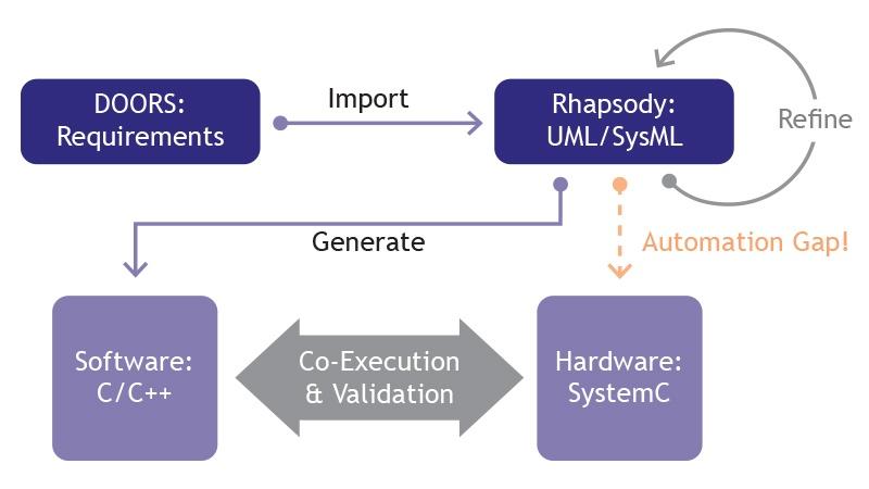 MDGen-systemc-workflow