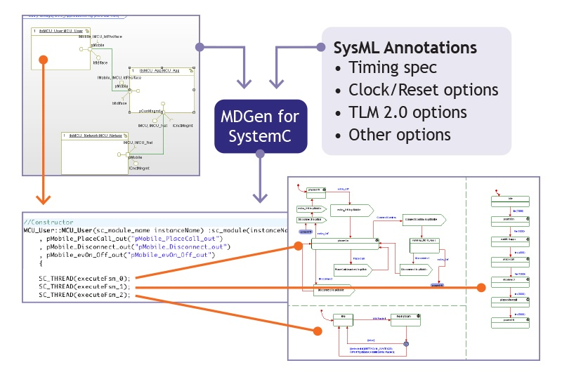 SysML Synthesis to SystemC