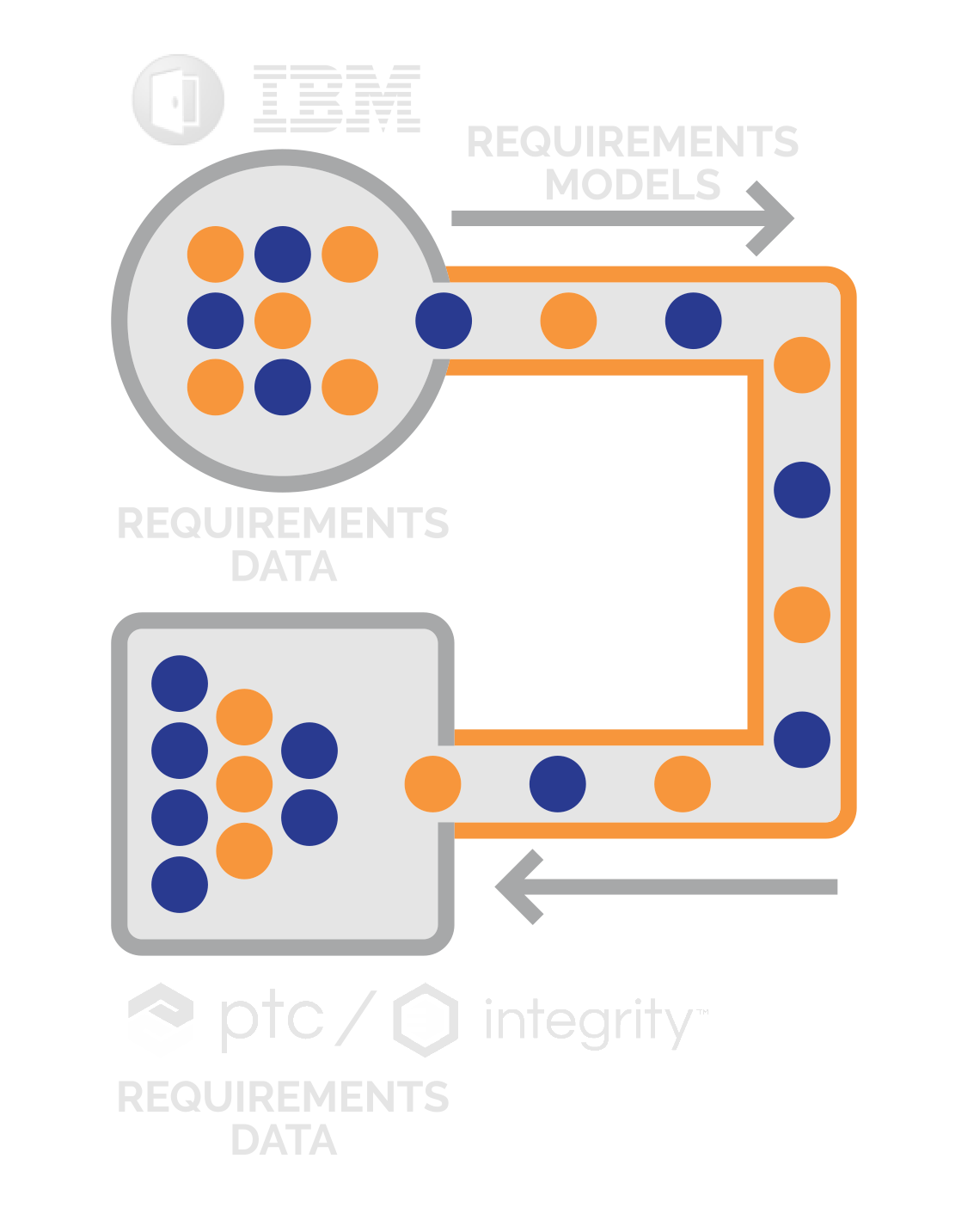 Data synchronization between DOORS & PTC Integrity