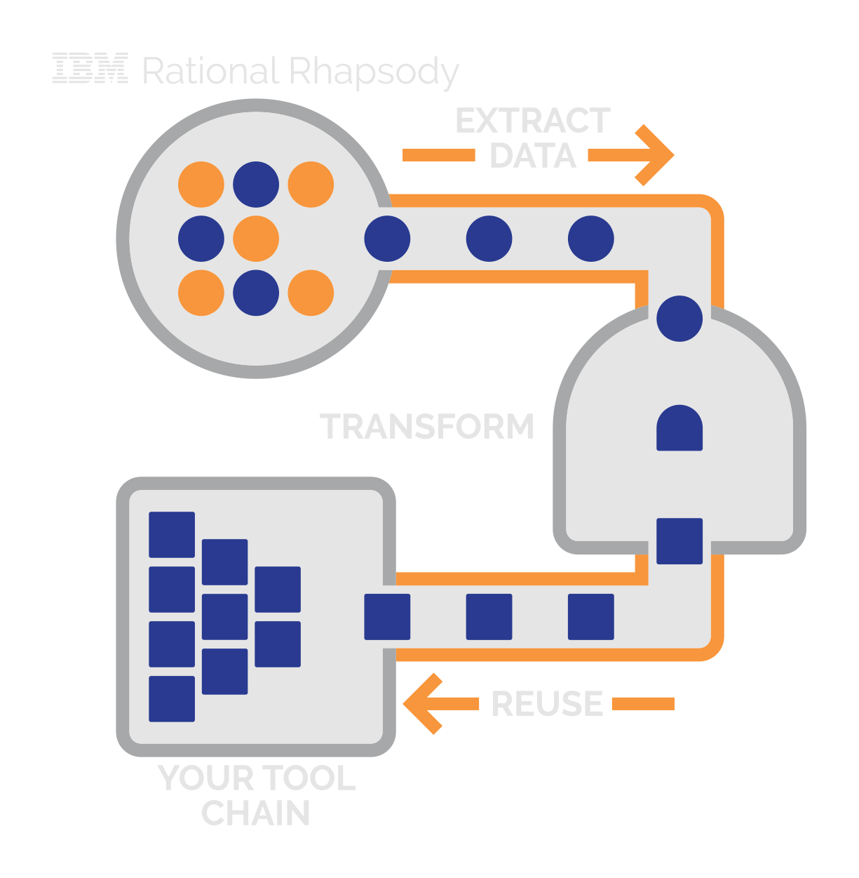 Data Extraction & Transformation