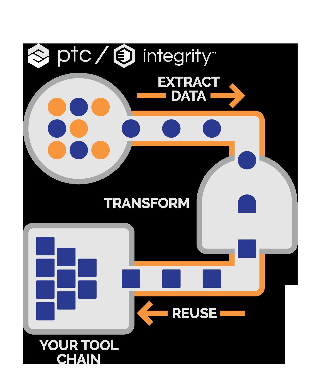 sodius diagram PTC integrity