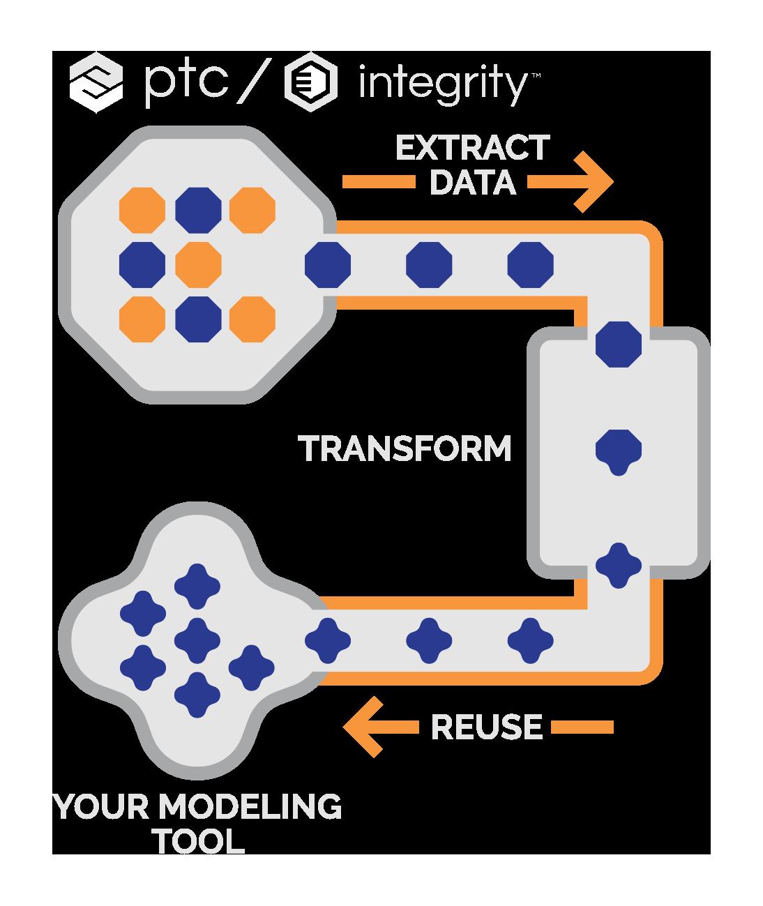 sodius diagram PTC_integrity