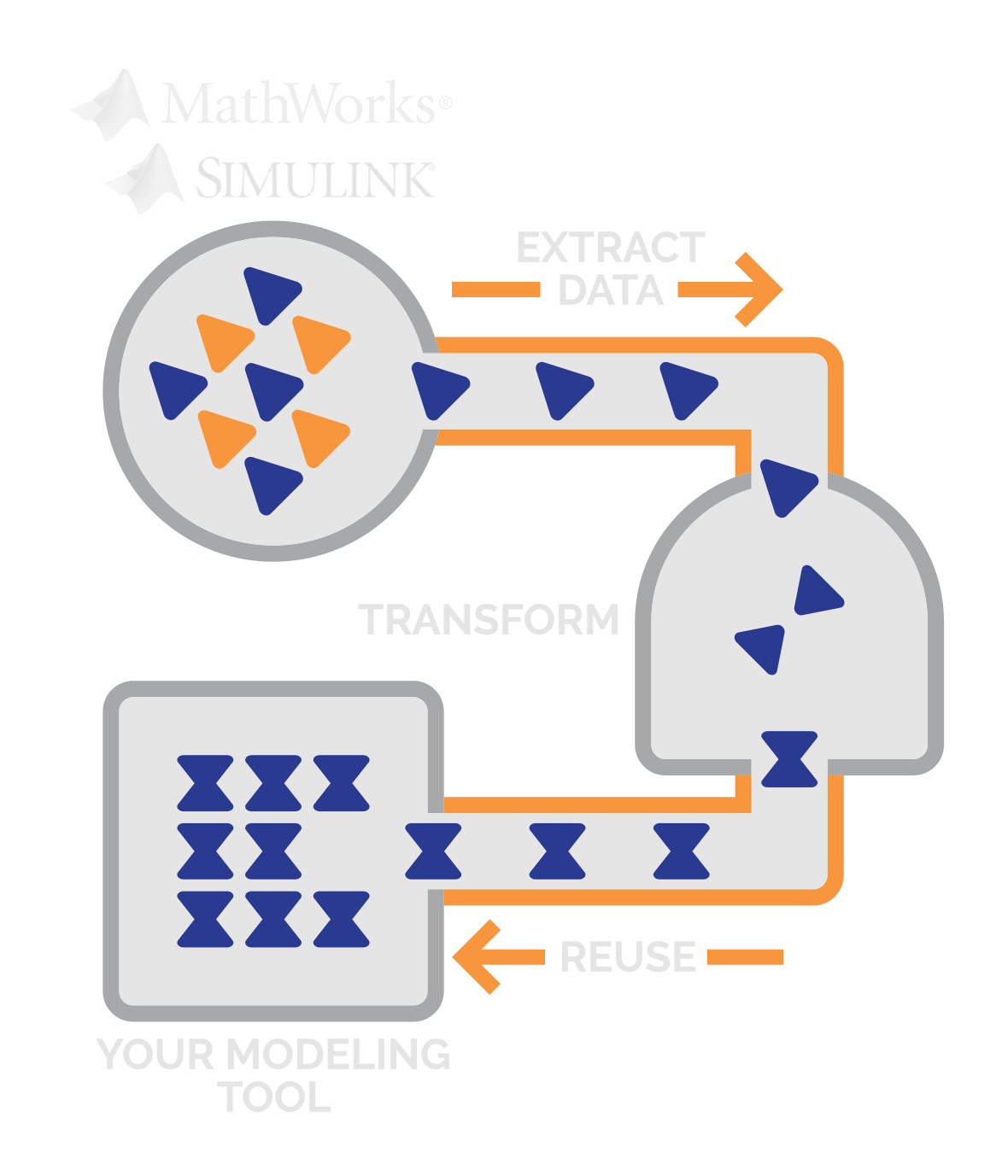 Design Integration Software and Data Retention Software