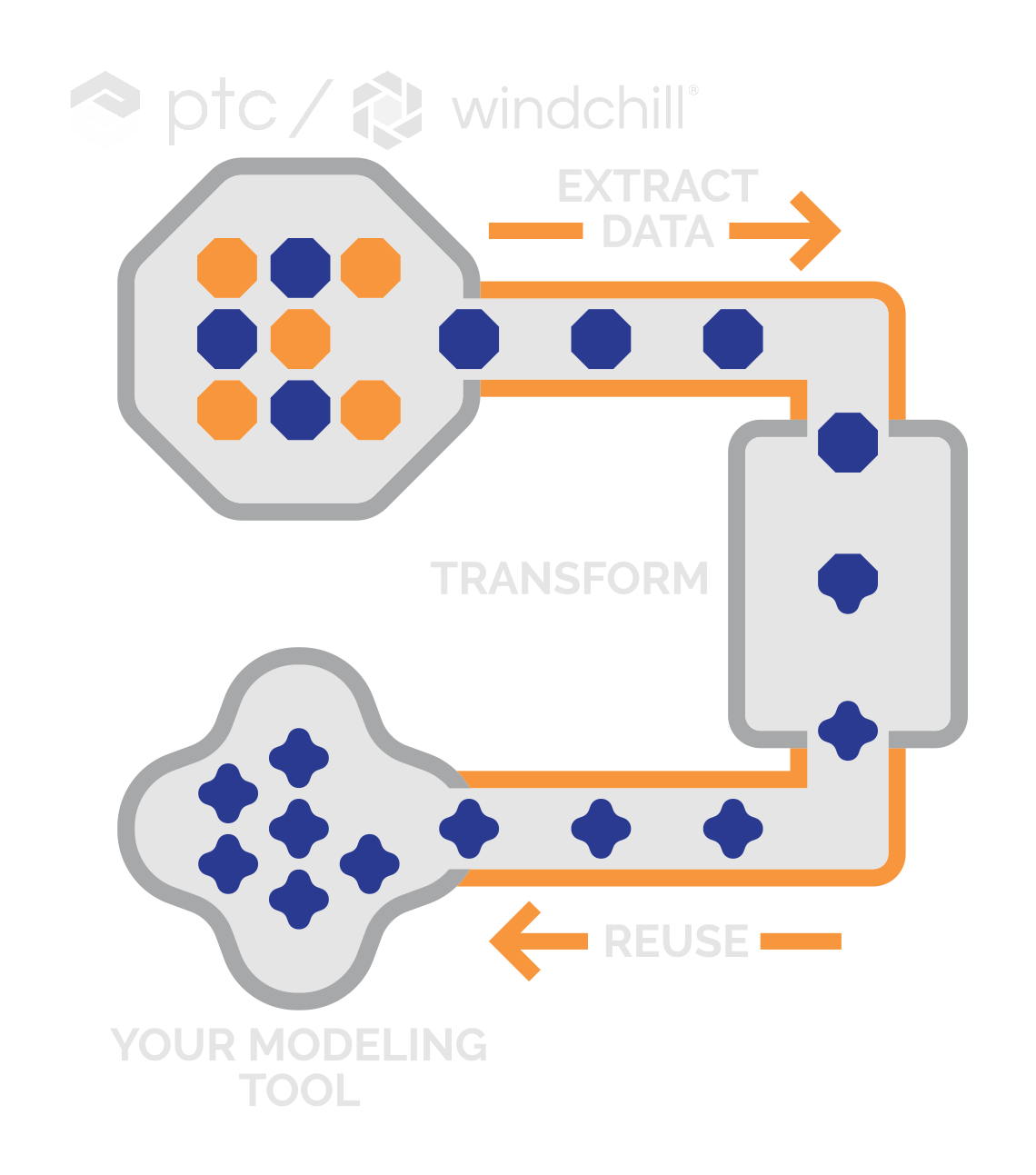 PTC Software Products and PTC Windchill with Design Integration Software