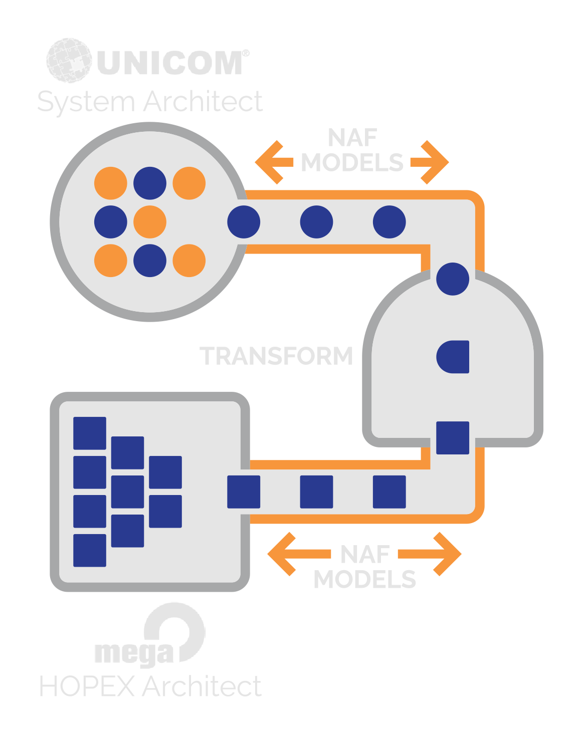 sodius diagram unicom system architect