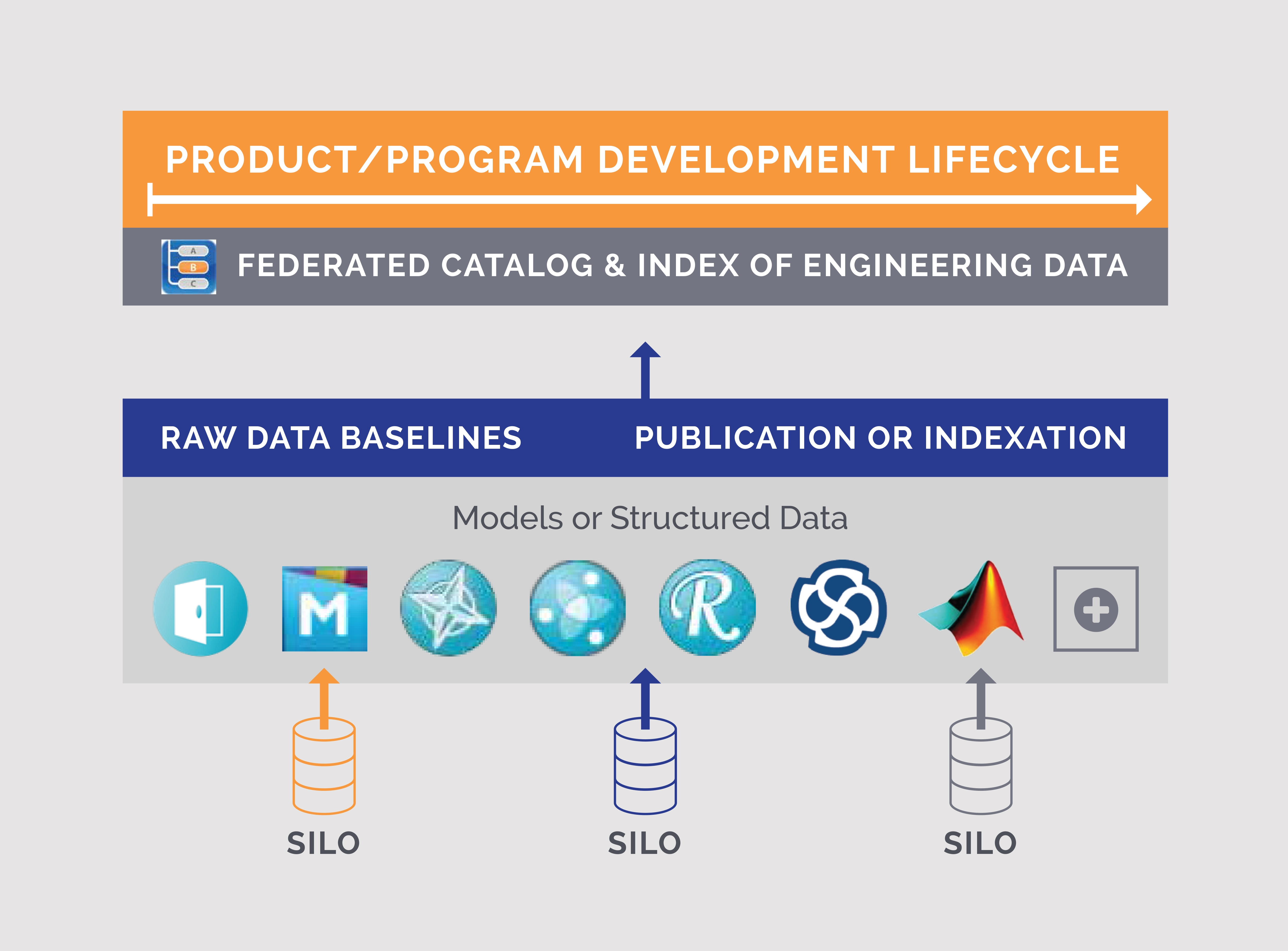Comply with Engineering Requirements and Collaborative Engineering Software