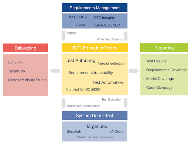 BTC EmbeddedTester and Engineering Software Tools and PTC Windchill