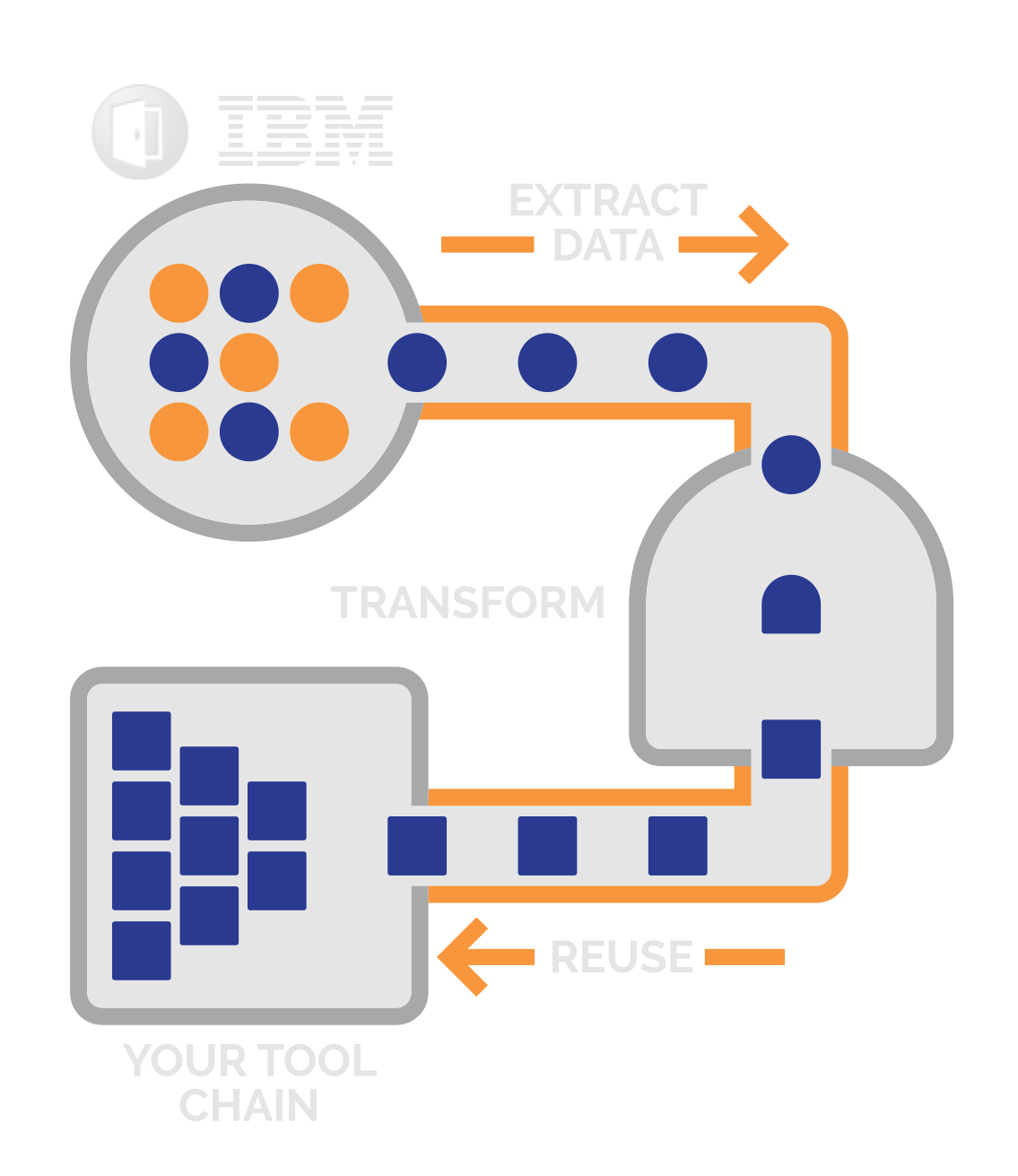 Data Extraction & Transformation, Repository Synchronization