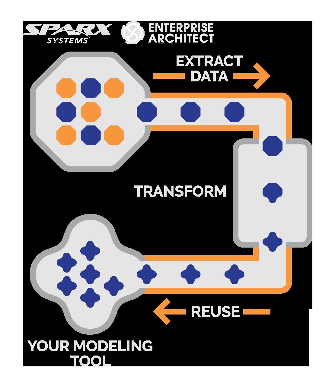 sodius diagram sparx enterprise architect