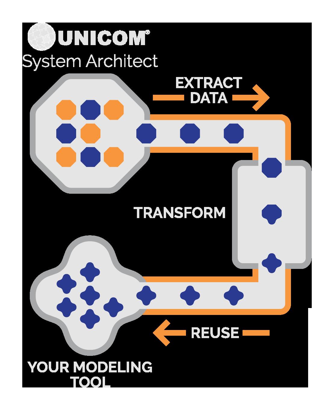UNICOM System Architect