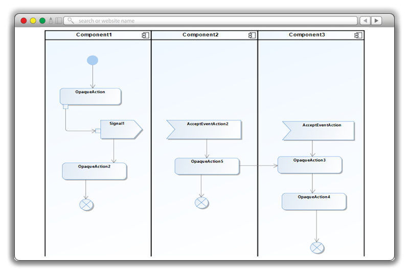 Publishing an Activity Diagram from Rational Software Architect into MagicDraw