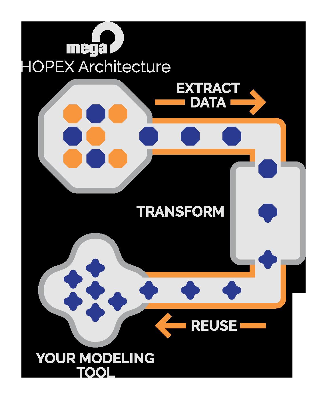 sodius diagram mega hopex