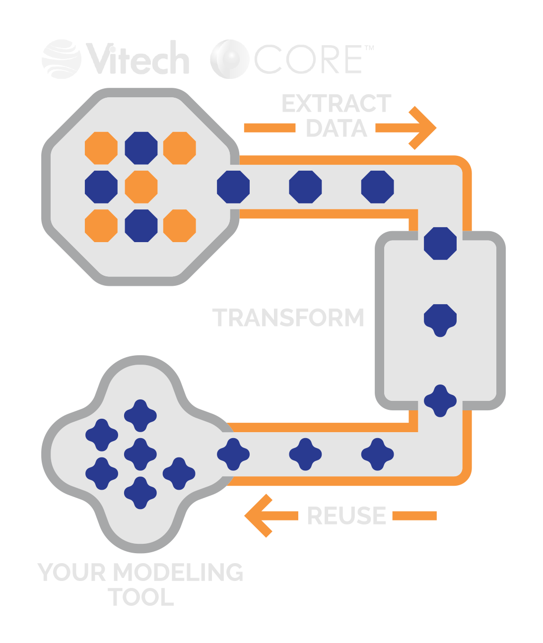sodius diagram vitech core