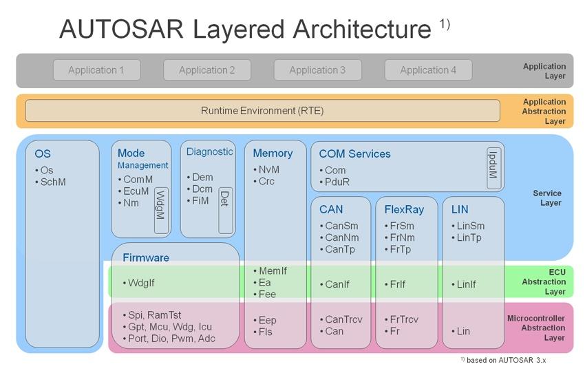 autosar_architecture